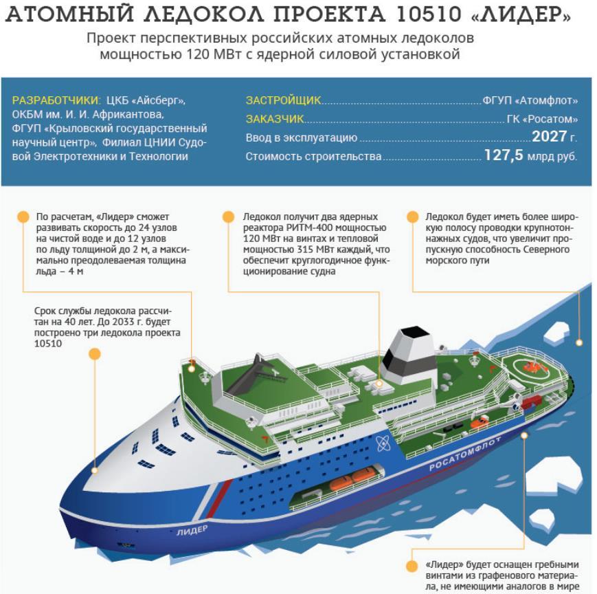 Вакансии на ледоколе в Арктике
