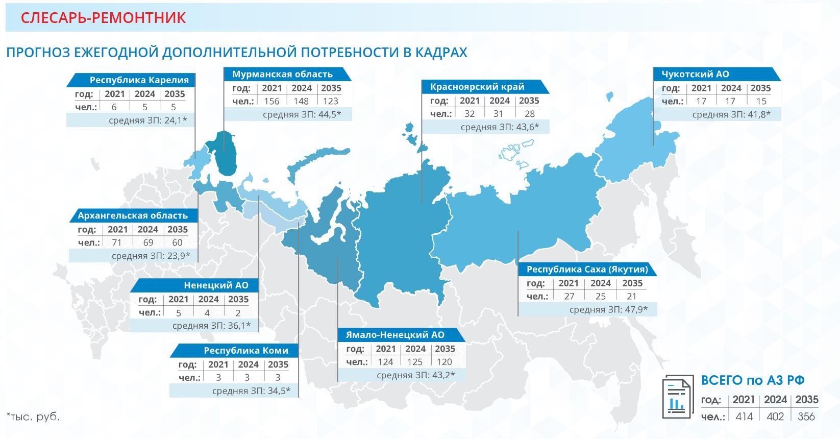 Слесарь-ремонтник в Арктике з/п и место открытых