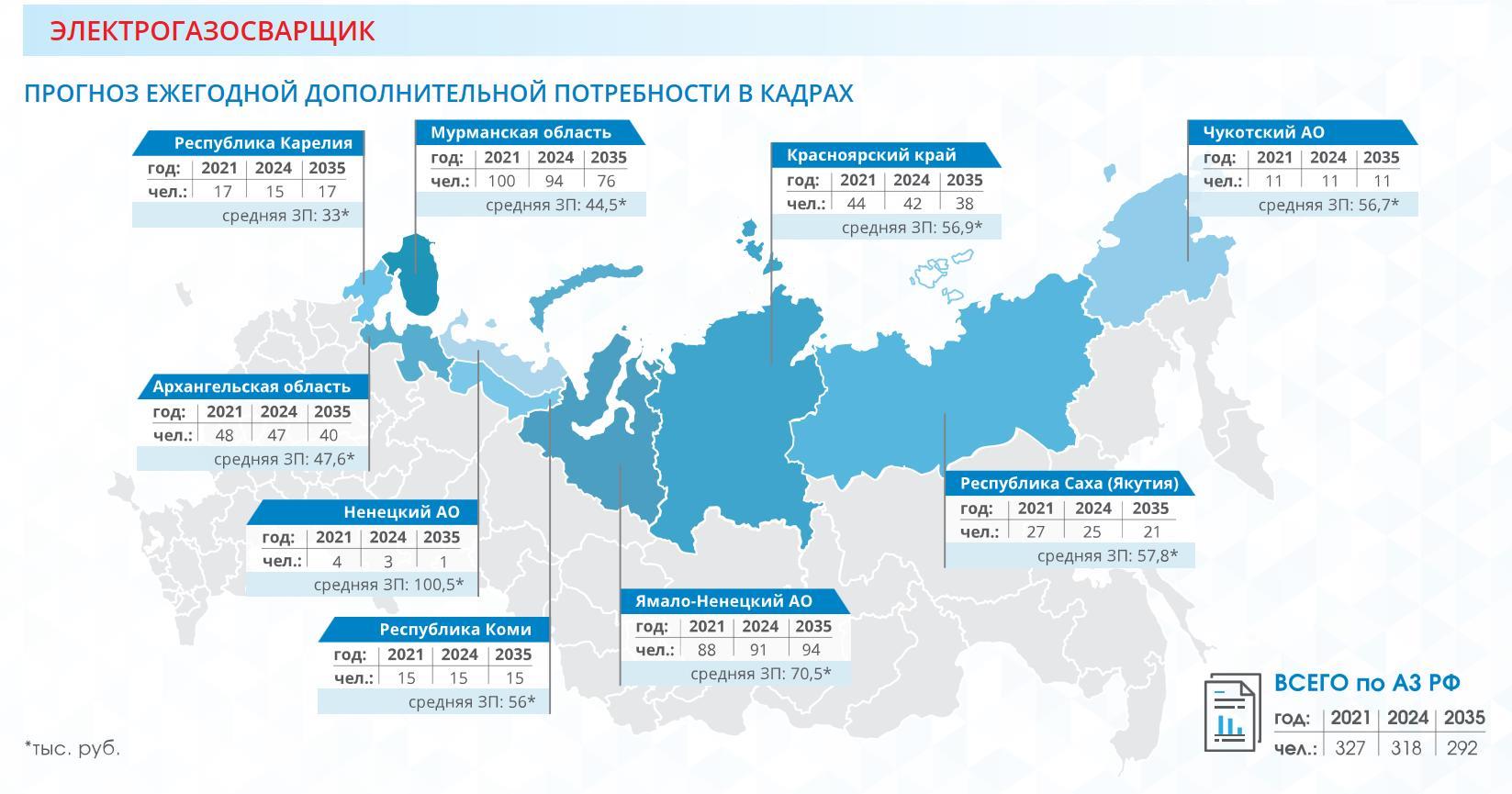 Электрогазосварщик в Арктике з/п и кол-вот открытых мест