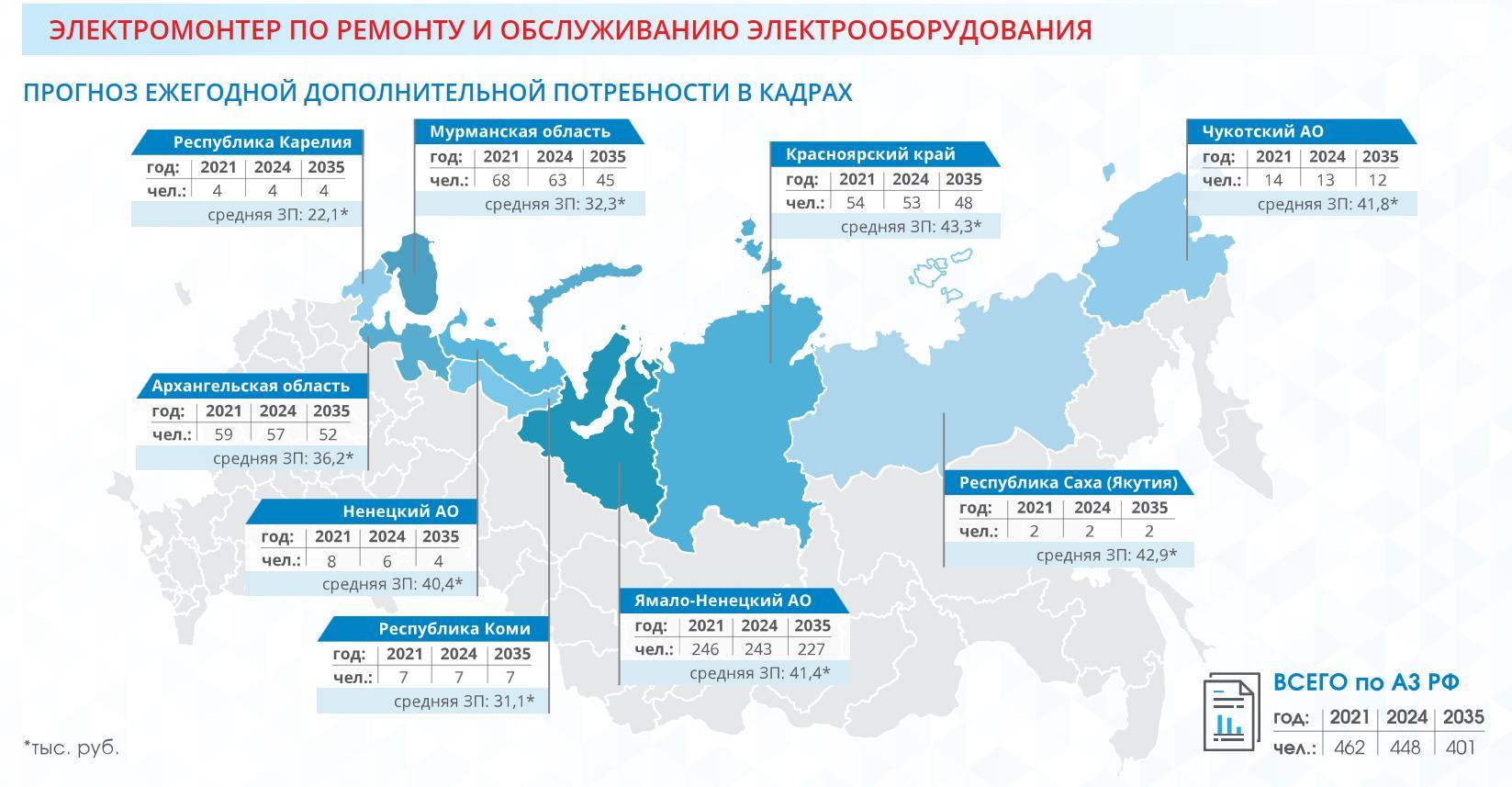 Электромонтер по ремонту и обслуживанию электрооборудования в Арктике з/п и открытых место сколько
